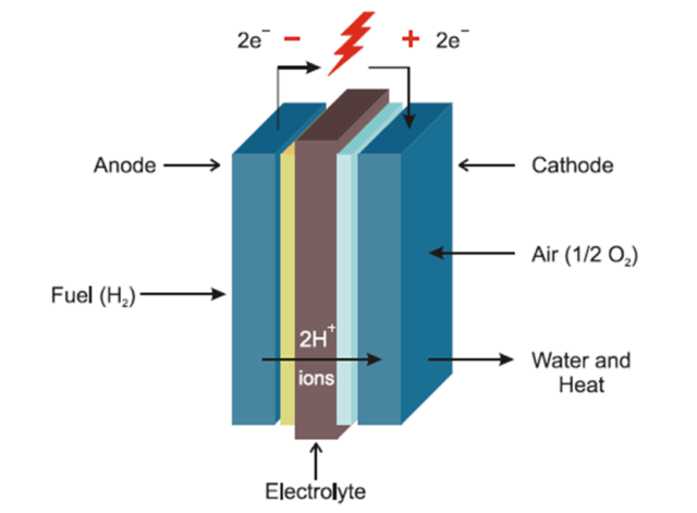 Hydrogen Fuel cell principle of operation