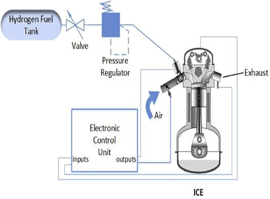 Hydrogen Internal Combustion Powertrain