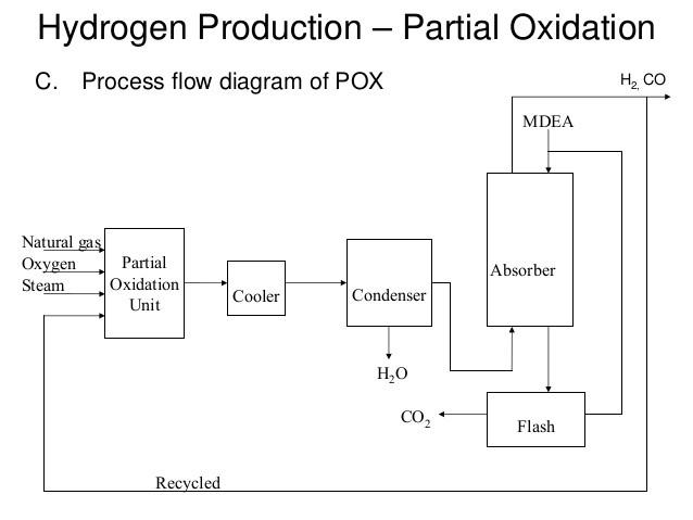 POX flow diagram