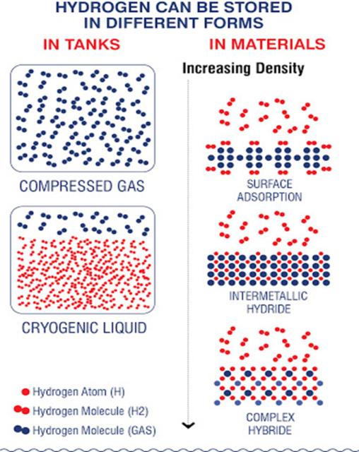 Hydrogen storage pathways